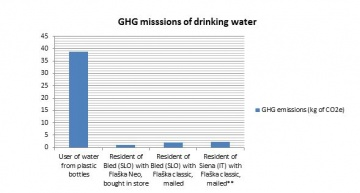 GHG emission comparison. Flaška vs. bottled